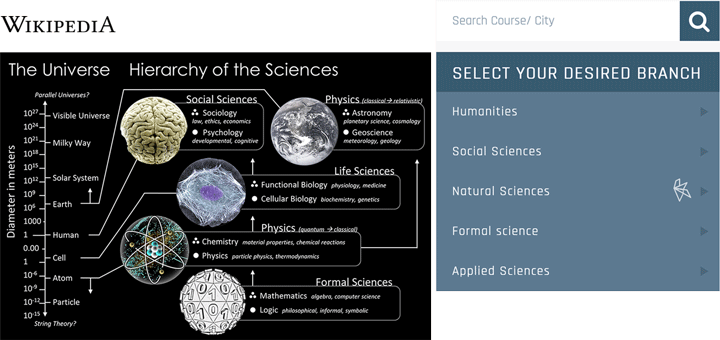 Navigation and wikipedias hierarchy of the sciences embedded in an interactive tool. Screenshot.